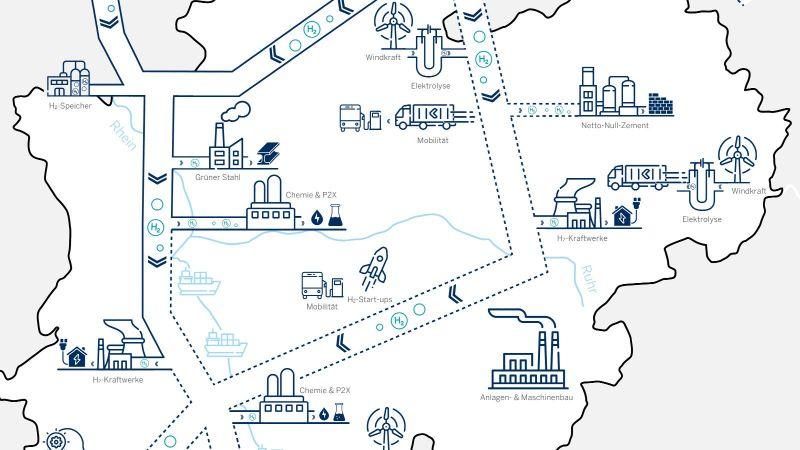 Nordrhein-Westfalen zeigt in der Wasserstoff Roadmap die Elemente und Voraussetzungen einer starken Wasserstoffwirtschaft auf.